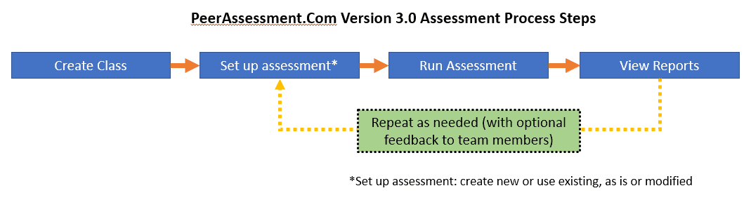 Peerassessment Process Steps